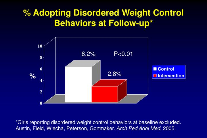 % Adopting Disordered Weight Control