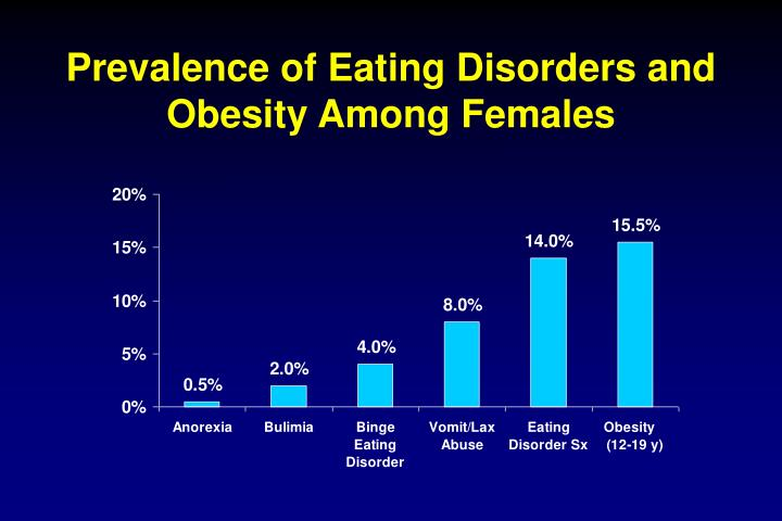 Prevalence of eating disorders and obesity among females