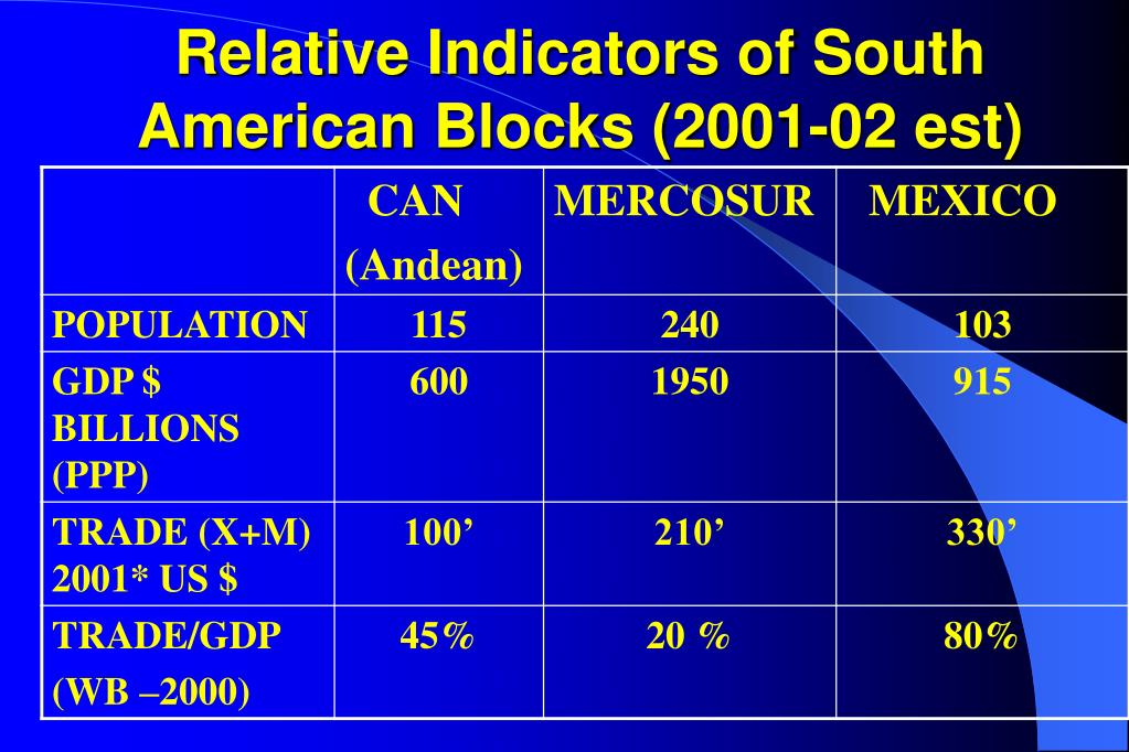 Relative Indicators of South American Blocks (2001-02 est)
