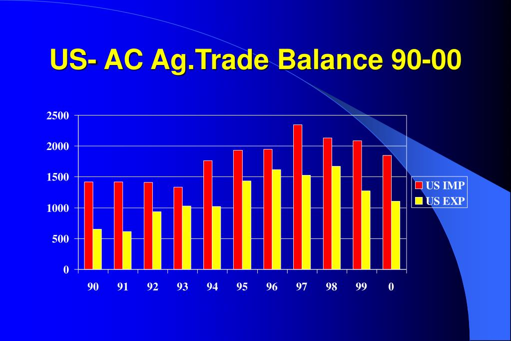 US- AC Ag.Trade Balance 90-00