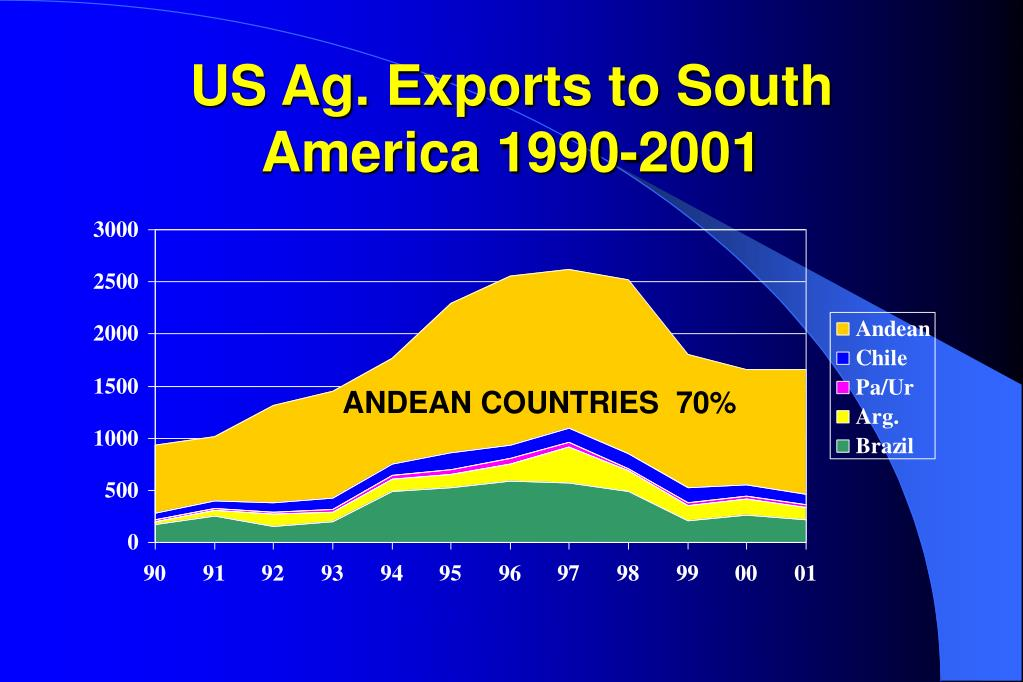 US Ag. Exports to South America 1990-2001