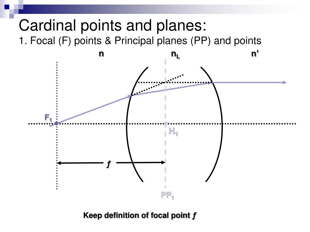 Cardinal points and planes: