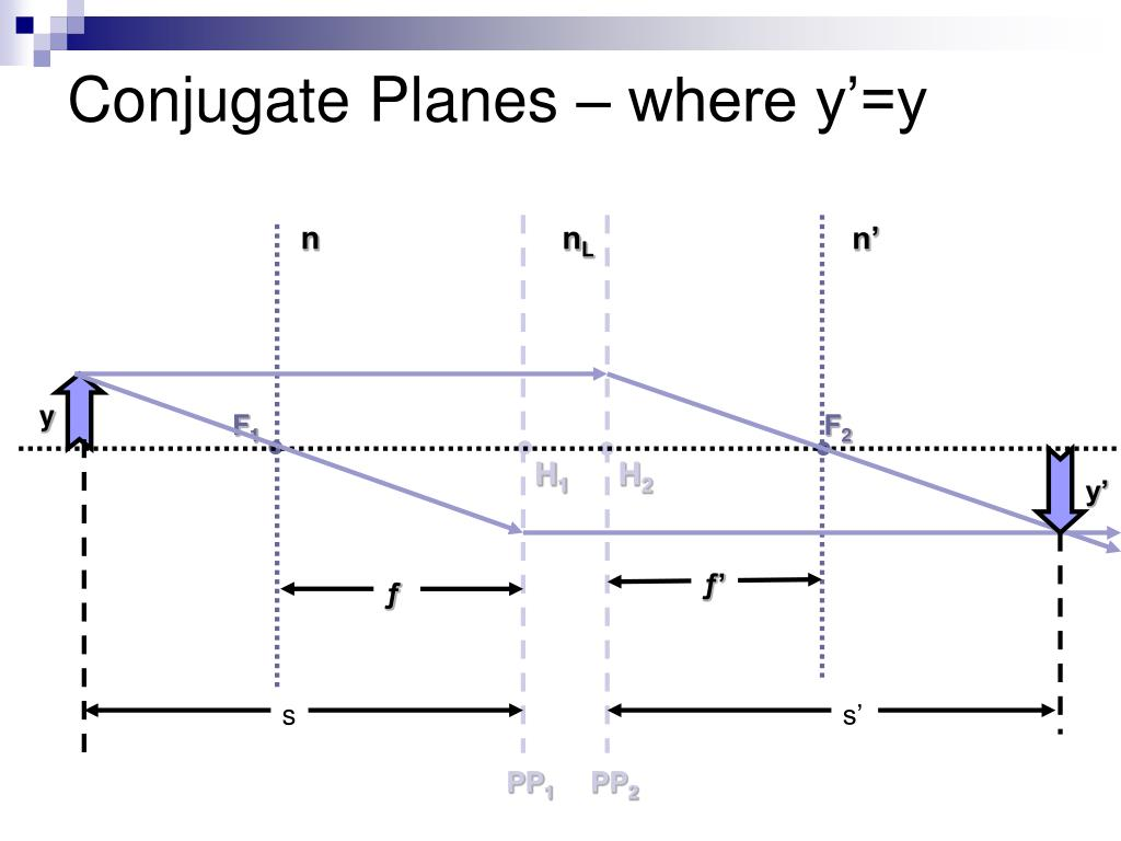 Conjugate Planes – where y'=y