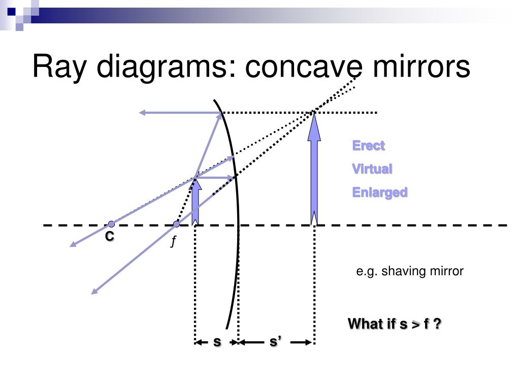 Ray diagrams: concave mirrors