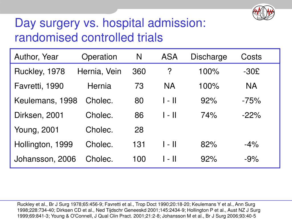 Day surgery vs. hospital admission: