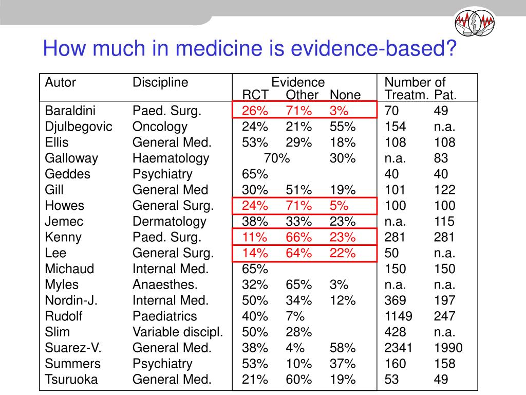 How much in medicine is evidence-based?