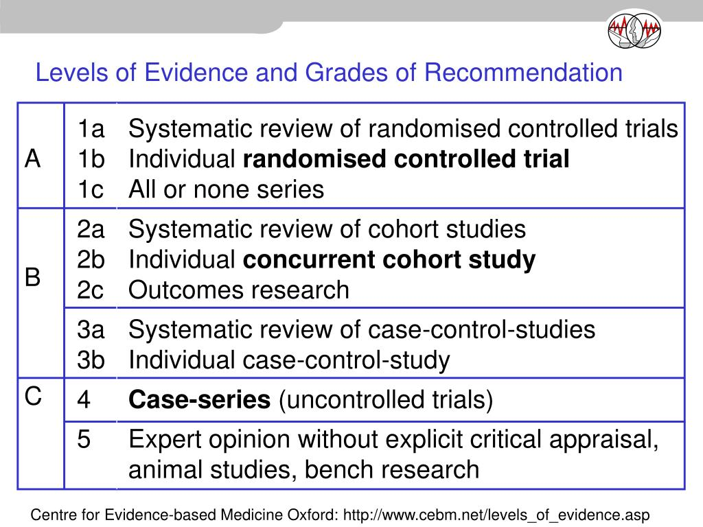 Levels of Evidence and Grades of Recommendation