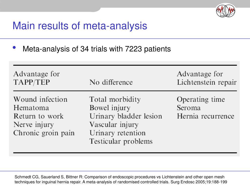 Main results of meta-analysis