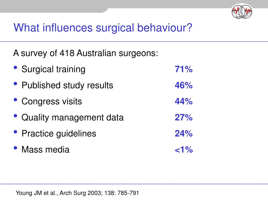 What influences surgical behaviour?