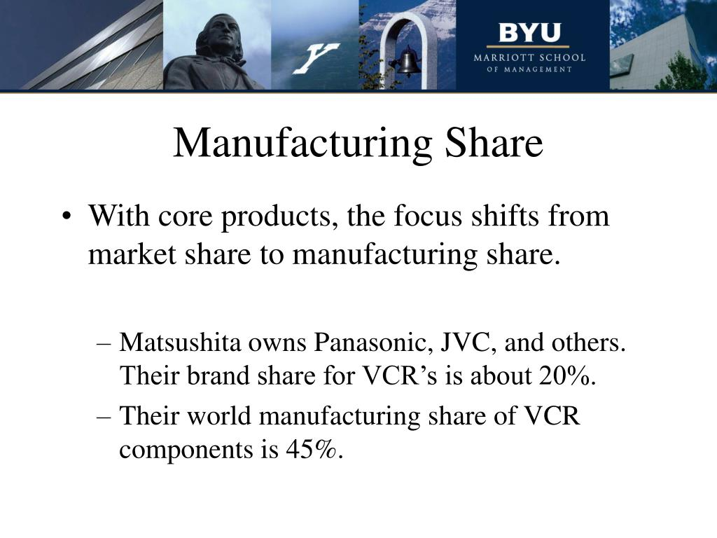 Manufacturing Share