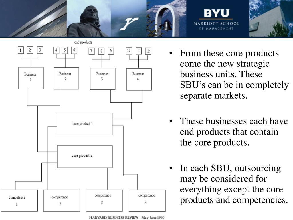 From these core products come the new strategic business units. These SBU's can be in completely separate markets.