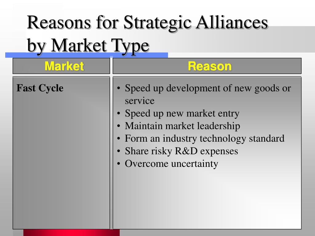 Reasons for Strategic Alliances by Market Type