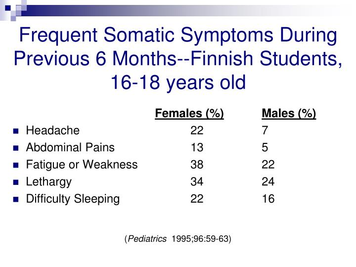 Frequent Somatic Symptoms During Previous 6 Months--Finnish Students, 16-18 years old