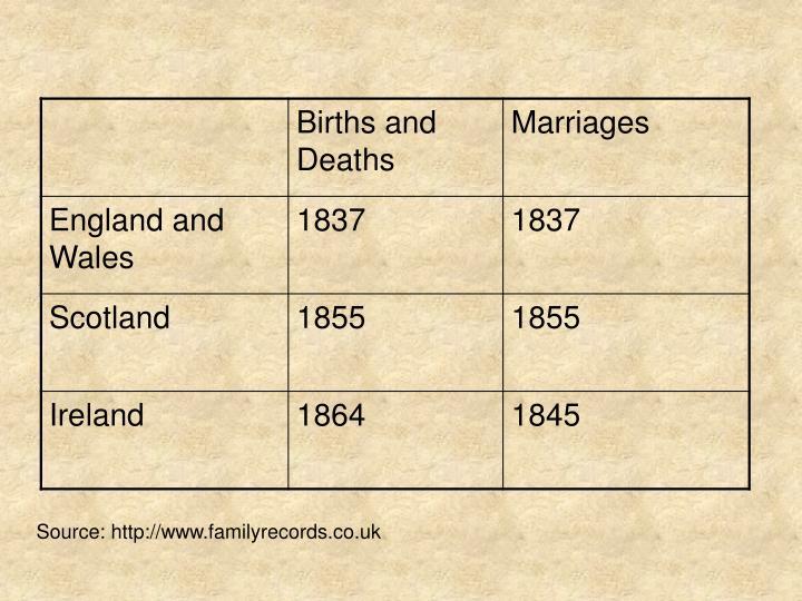 Source: http://www.familyrecords.co.uk