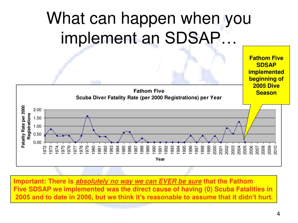 What can happen when you implement an SDSAP…
