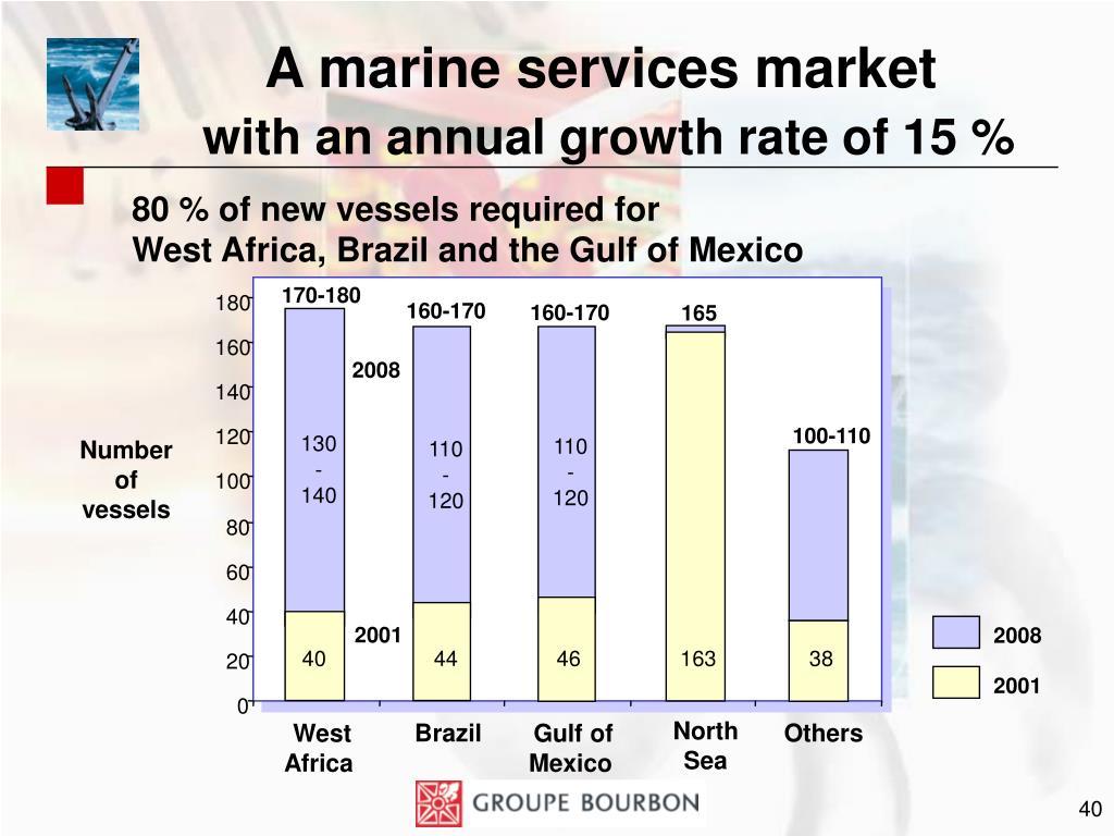 A marine services market