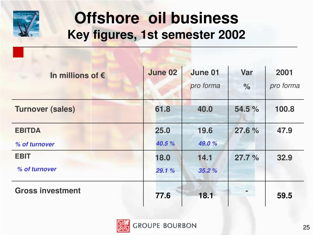 Offshore  oil business