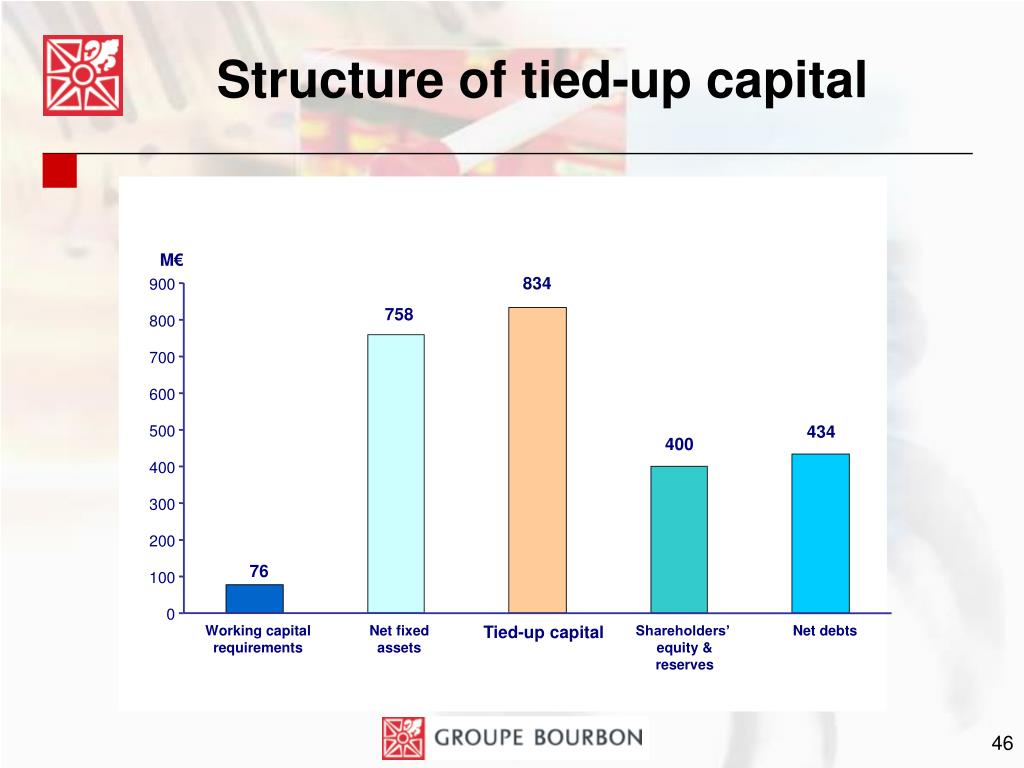 Structure of tied-up capital