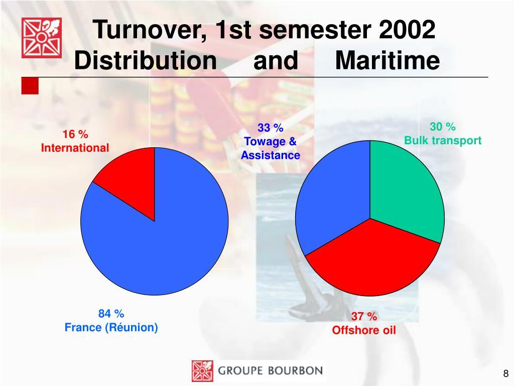 Turnover, 1st semester 2002