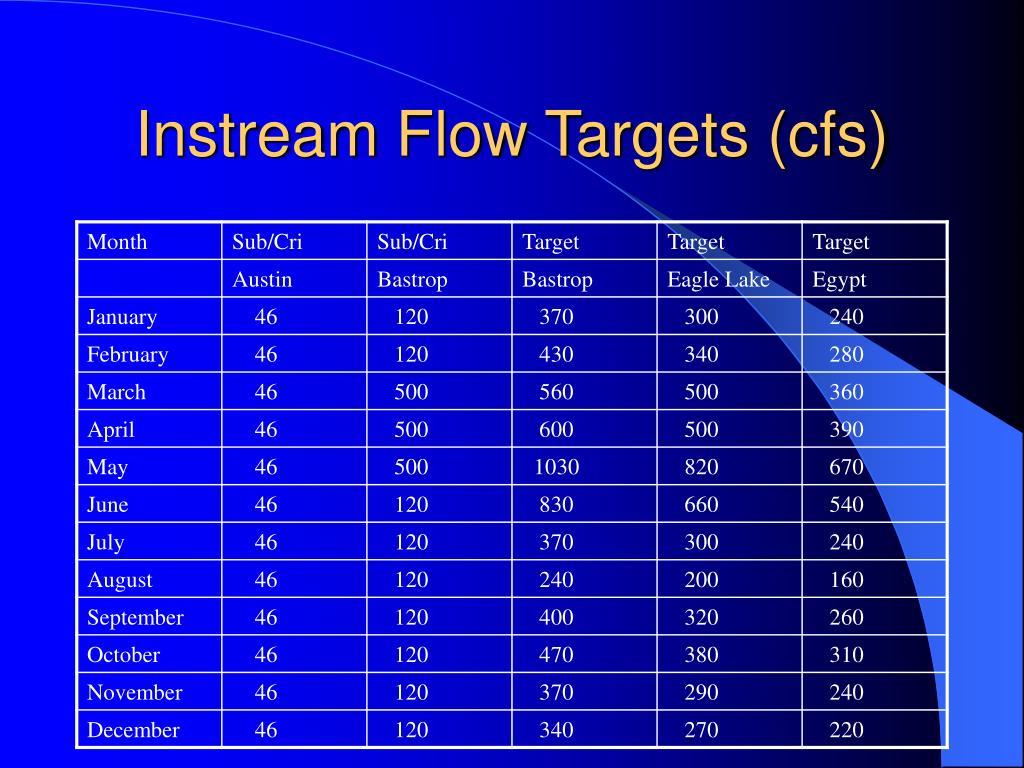 Instream Flow Targets (cfs)