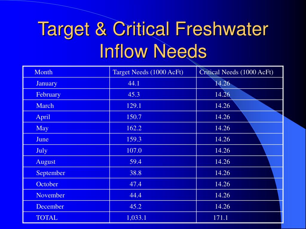 Target & Critical Freshwater Inflow Needs