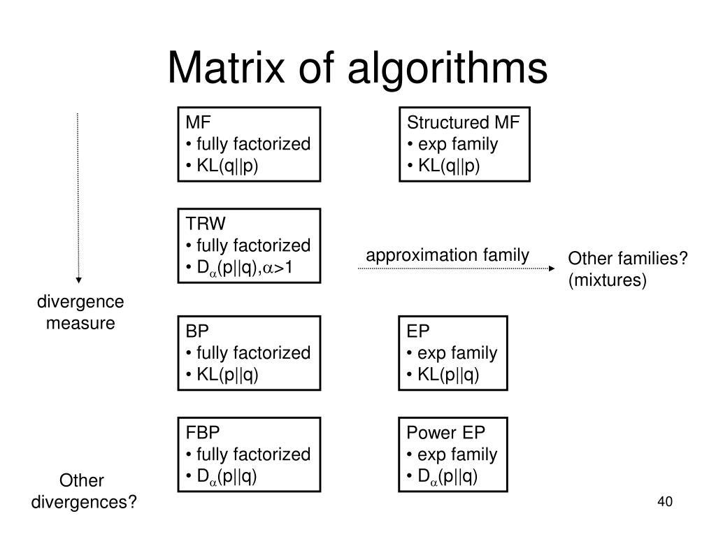 Matrix of algorithms