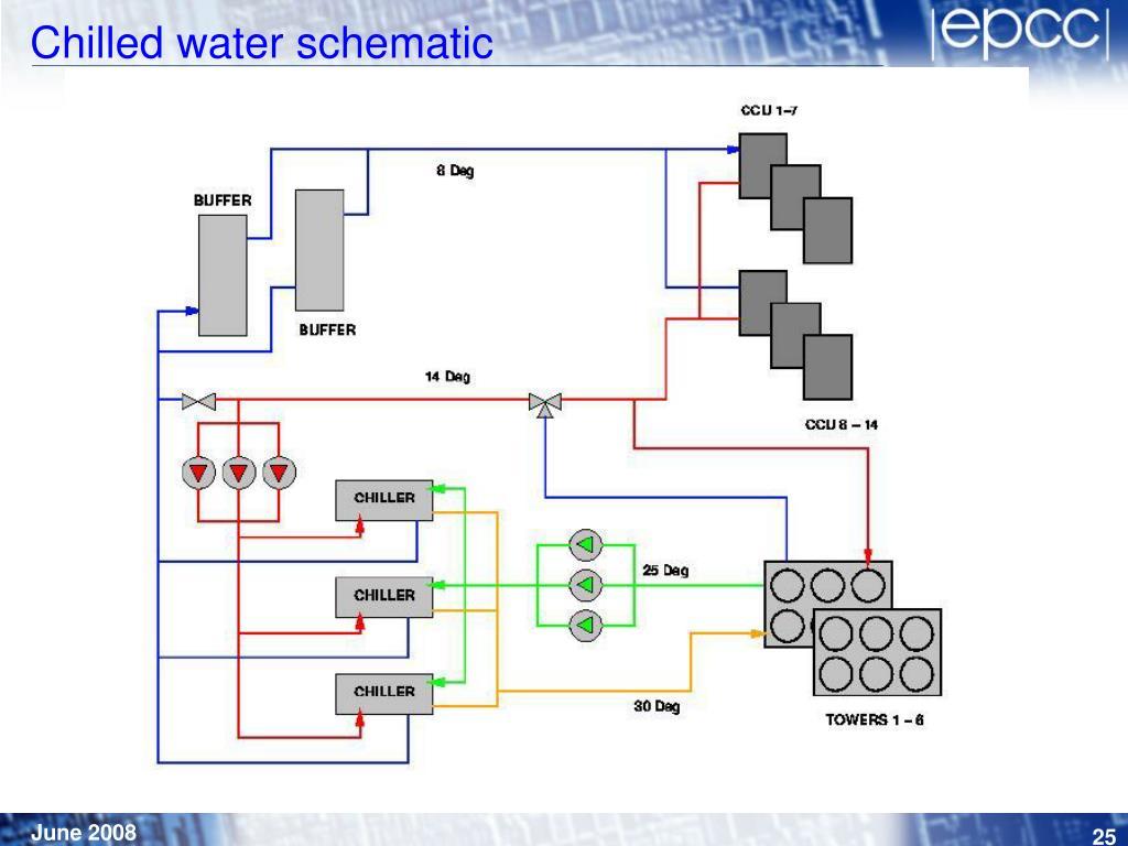 Chilled water schematic