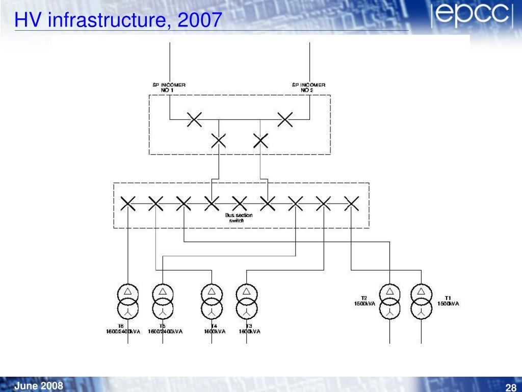 HV infrastructure, 2007