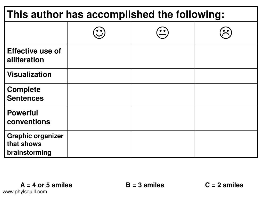 A = 4 or 5 smilesB = 3 smiles C = 2 smiles