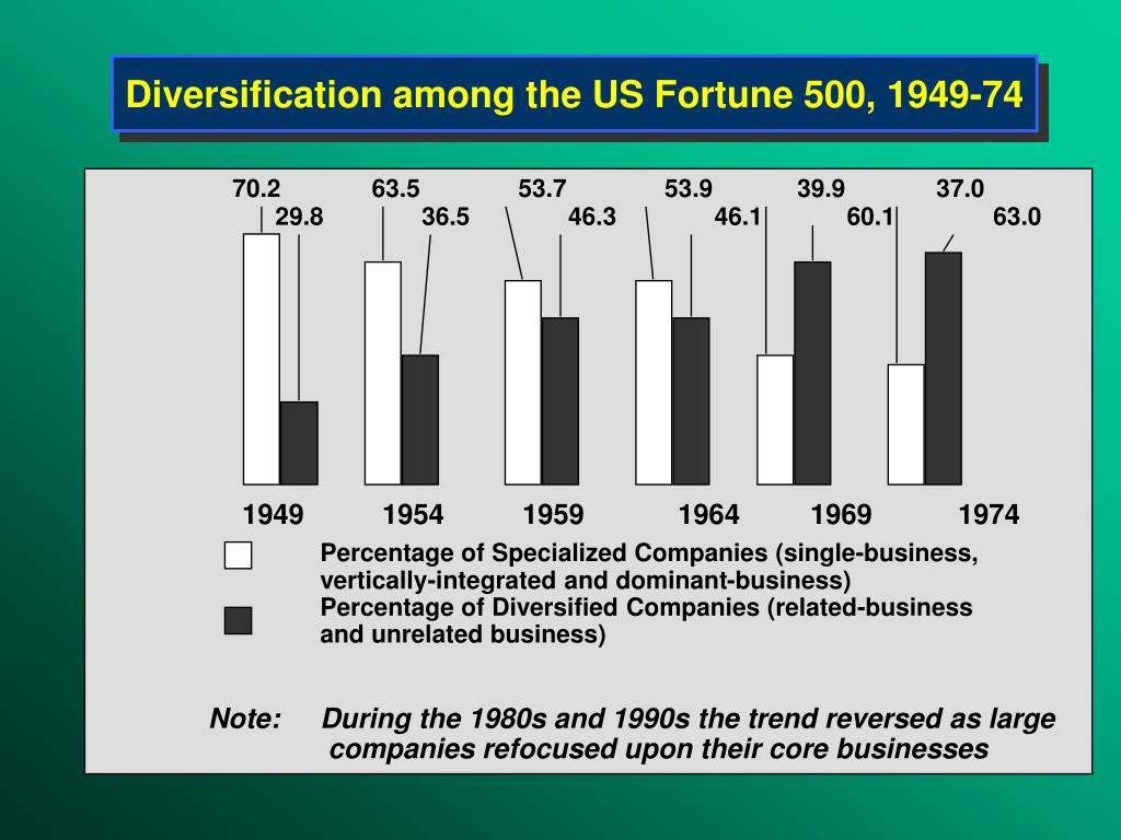 M form structure corporate diversification strategy