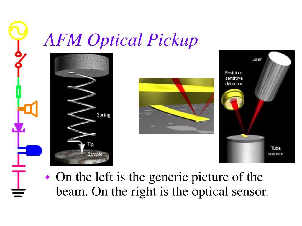 AFM Optical Pickup