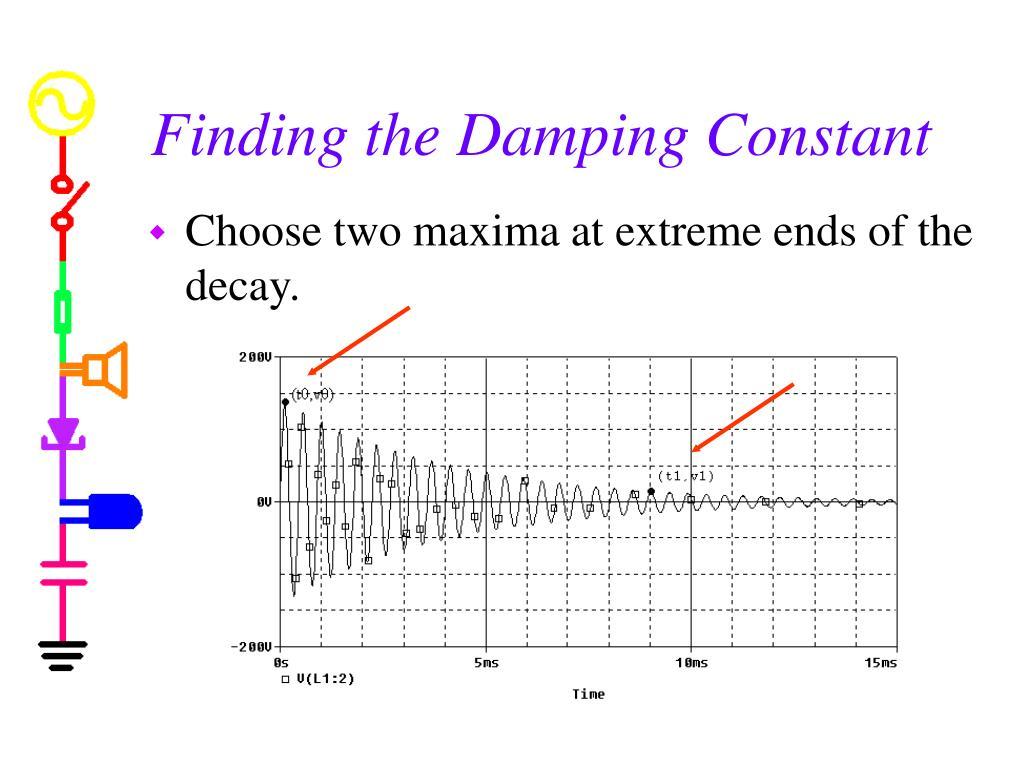 Finding the Damping Constant
