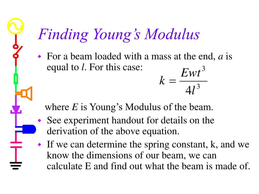 Finding Young's Modulus