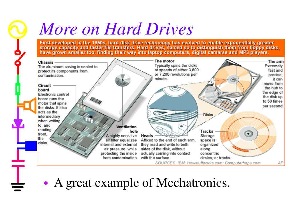 More on Hard Drives