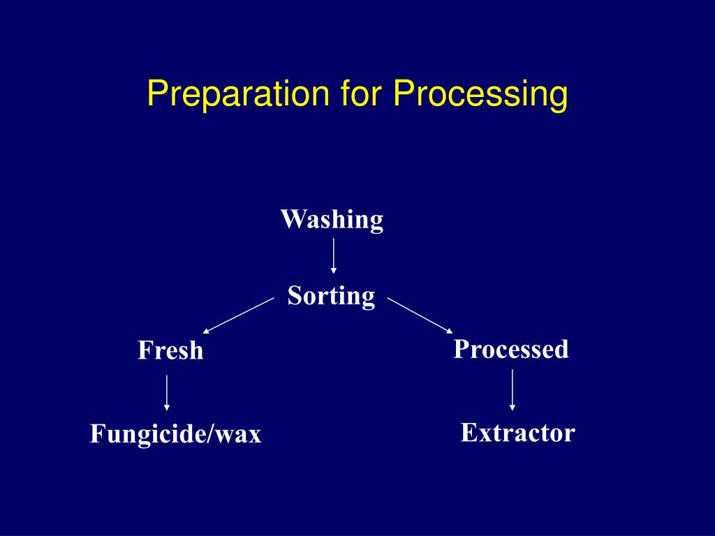 Preparation for Processing
