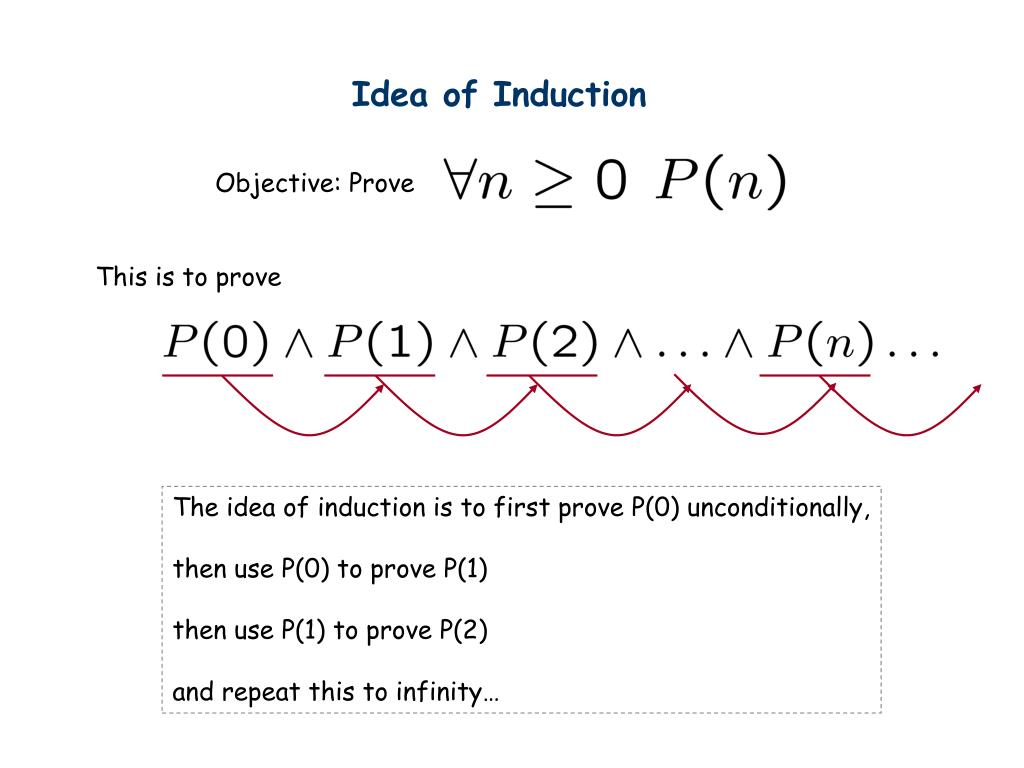 Idea of Induction
