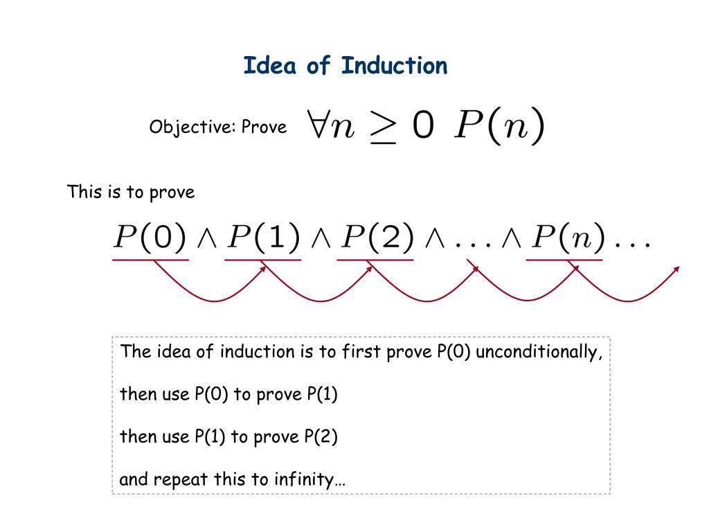 Idea of Induction