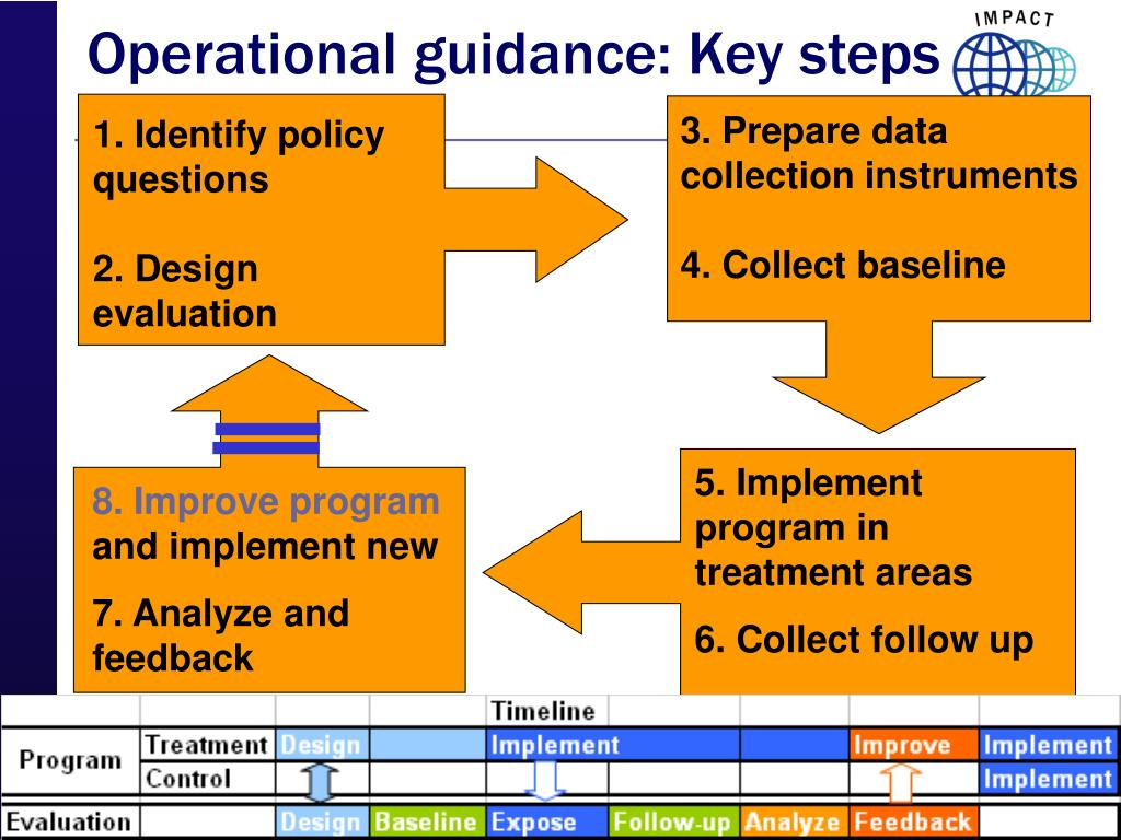 Operational guidance: Key steps
