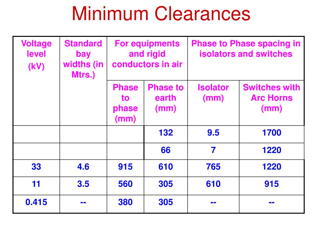 Minimum Clearances