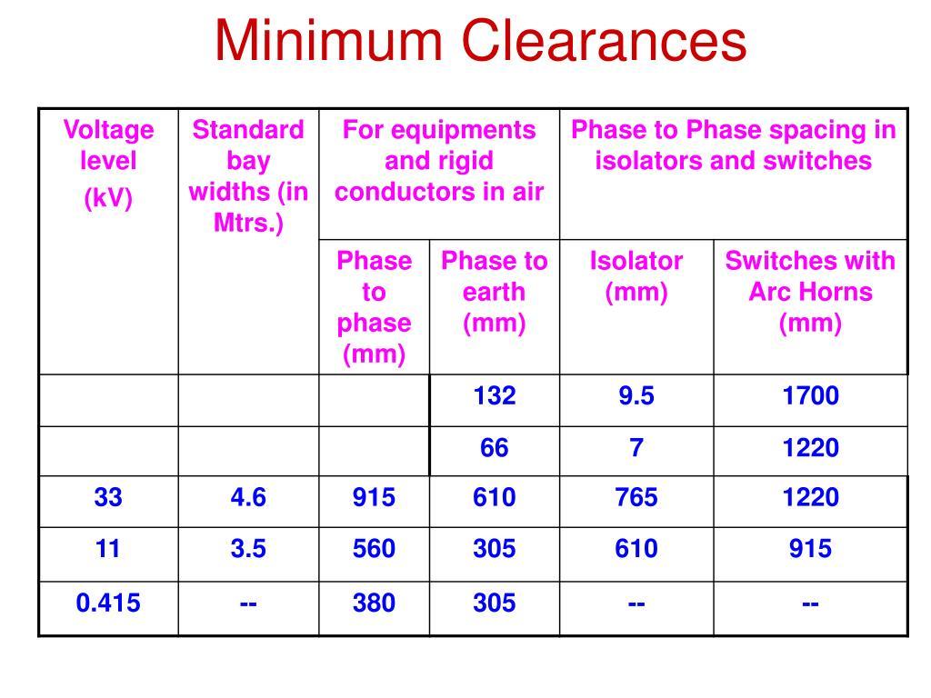 Minimum Clearances