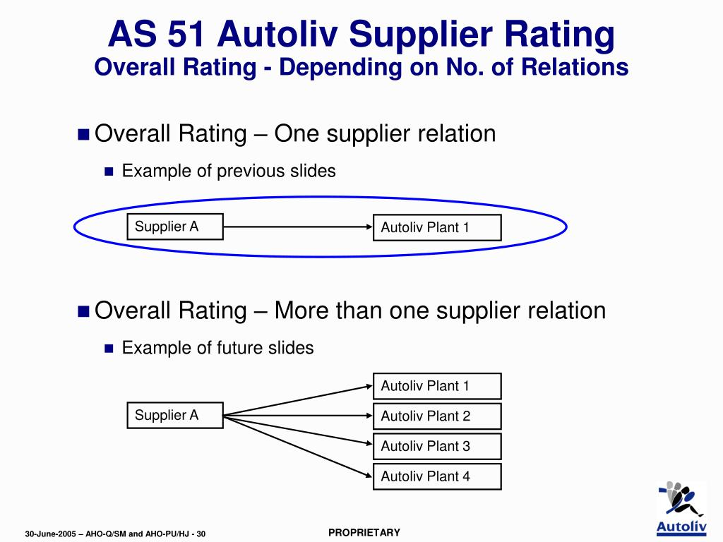 Supplier A