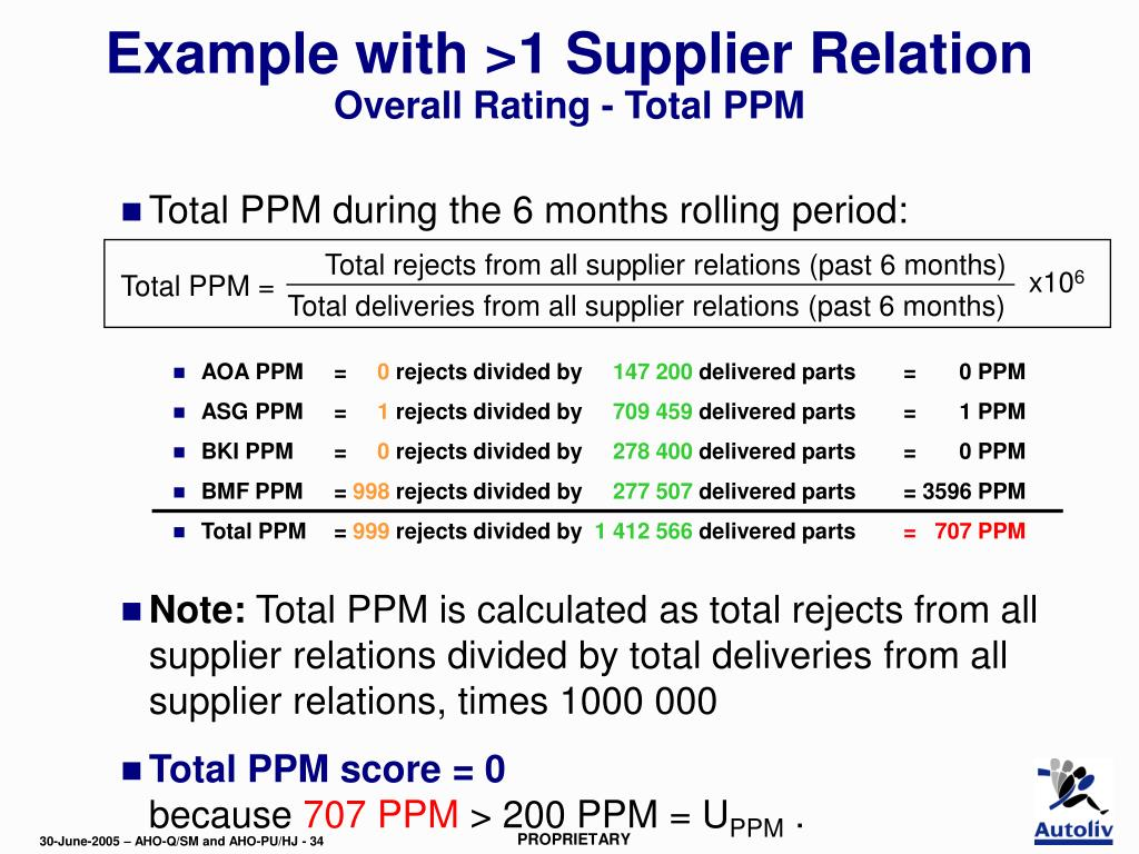 Total rejects from all supplier relations (past 6 months)
