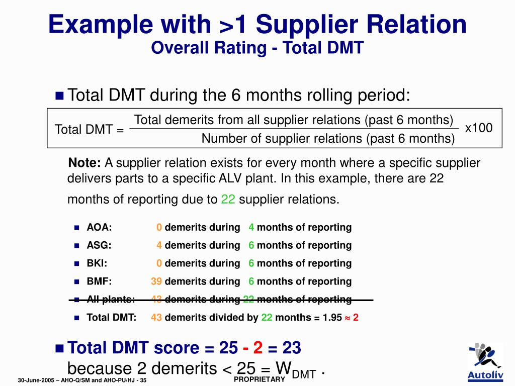 Total demerits from all supplier relations (past 6 months)