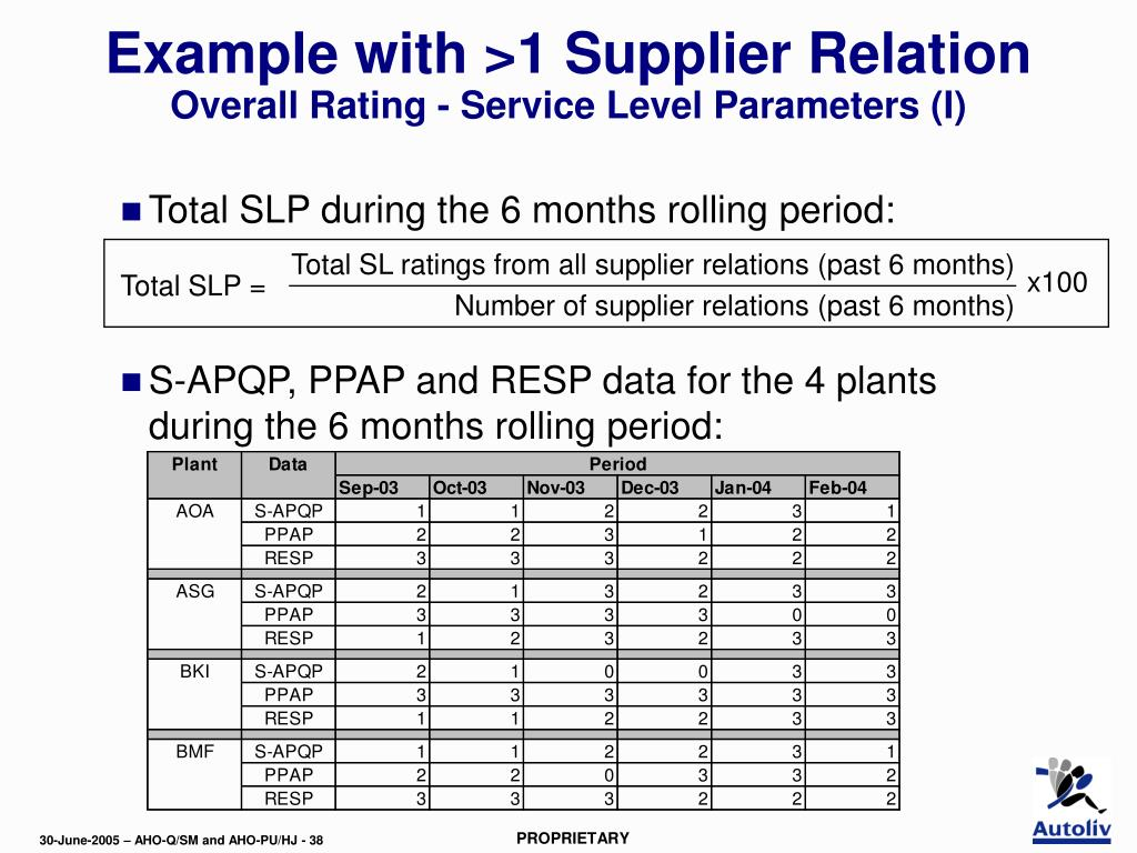 Total SL ratings from all supplier relations (past 6 months)