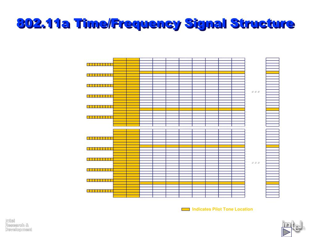 802.11a Time/Frequency Signal Structure