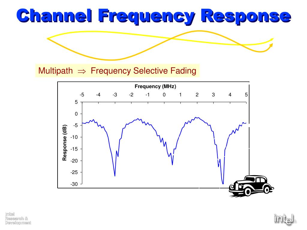 Channel Frequency Response