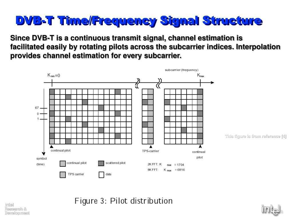 DVB-T Time/Frequency Signal Structure