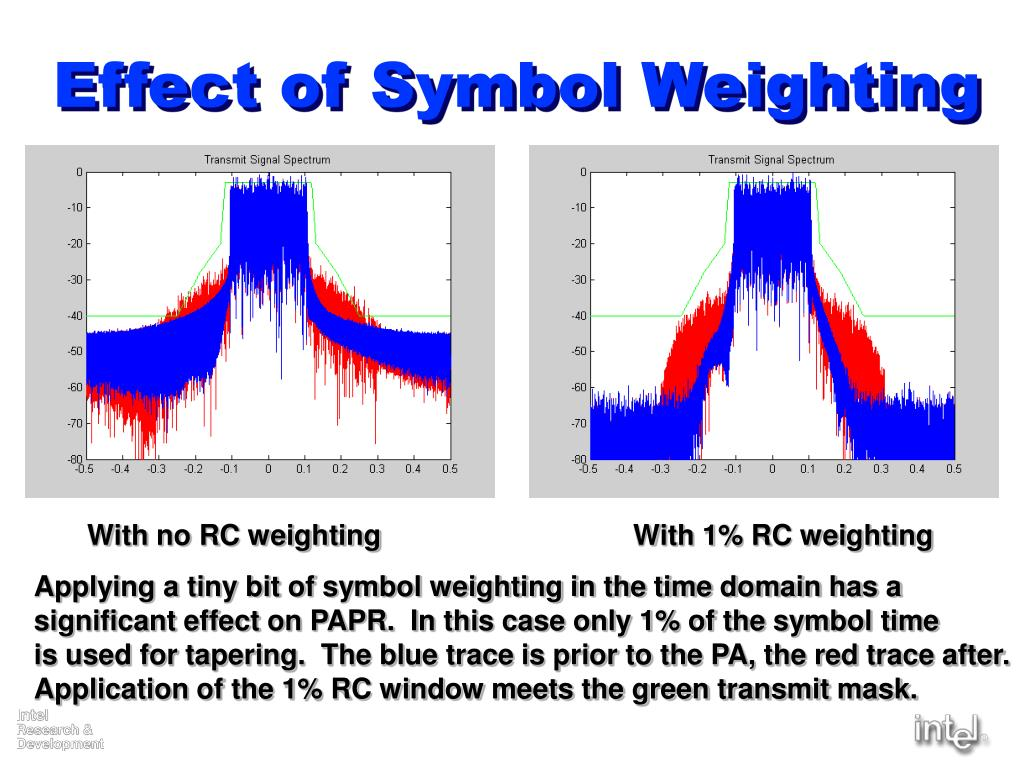 Effect of Symbol Weighting