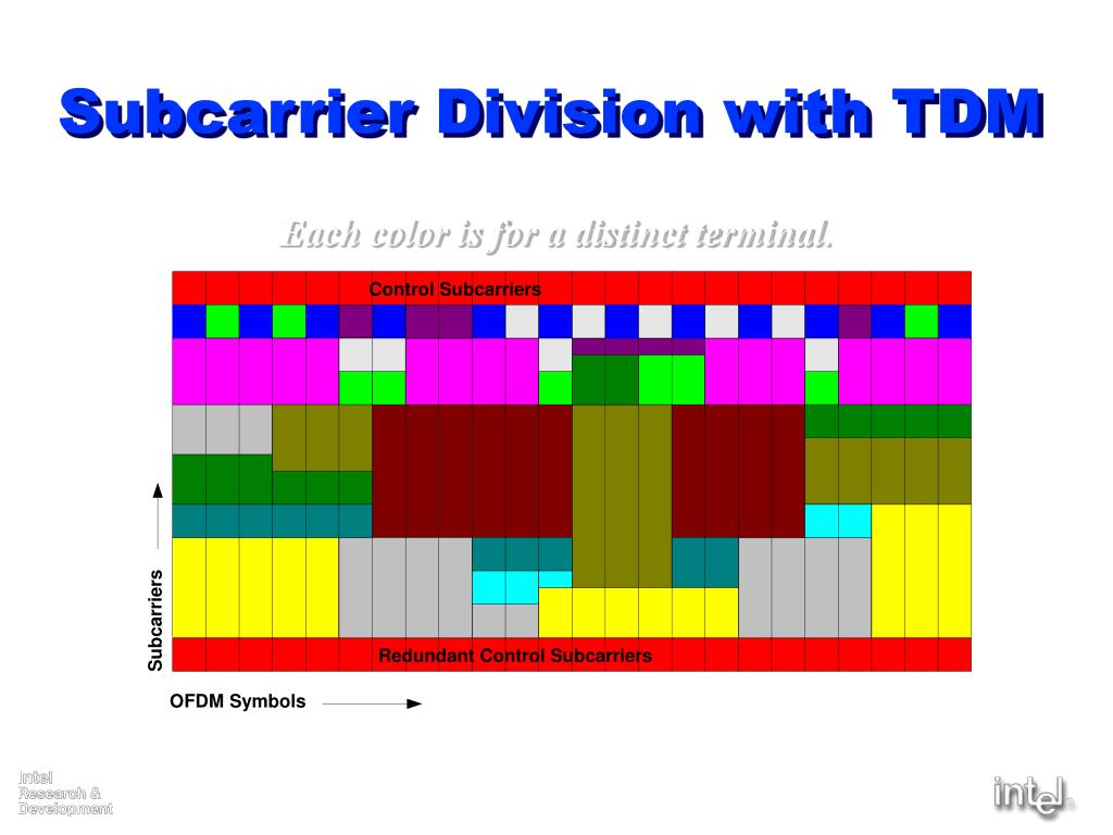 Subcarrier Division with TDM