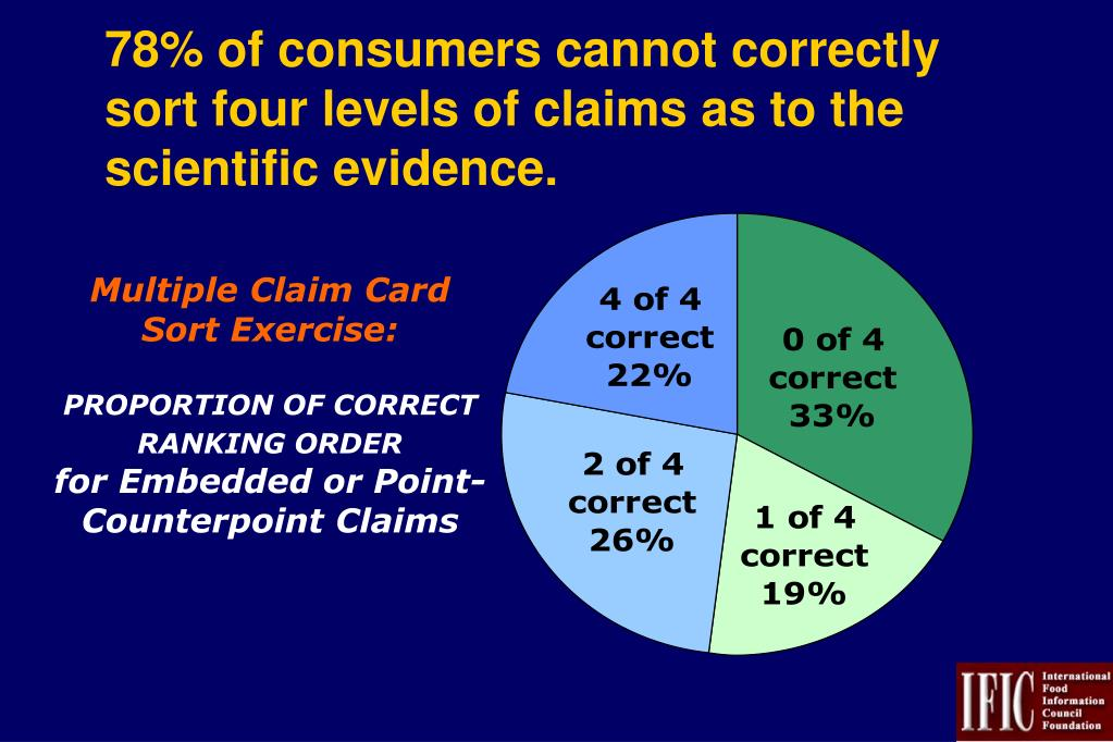 78% of consumers cannot correctly sort four levels of claims as to the scientific evidence.